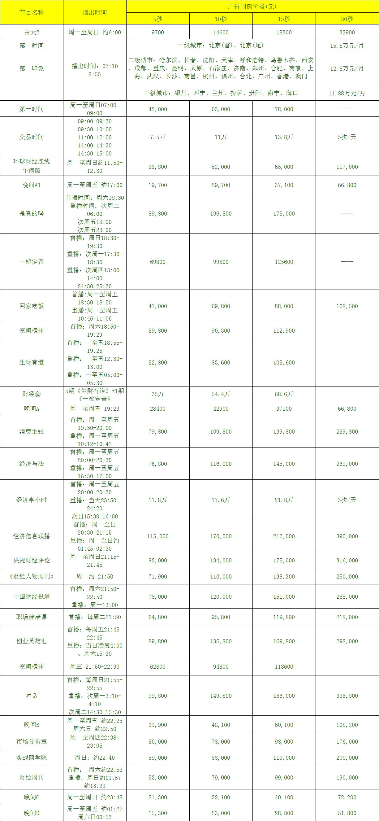 2018年CCTV-2财经频道 广告刊例价格